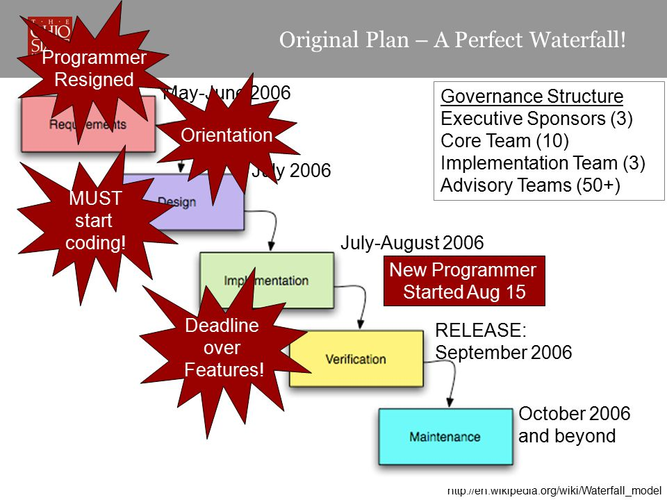 Original Plan – A Perfect Waterfall! http://en.wikipedia.org/wiki/Waterfall_model May-June 2006July 2006 July-August 2006 RELEASE: September 2006 Octo
