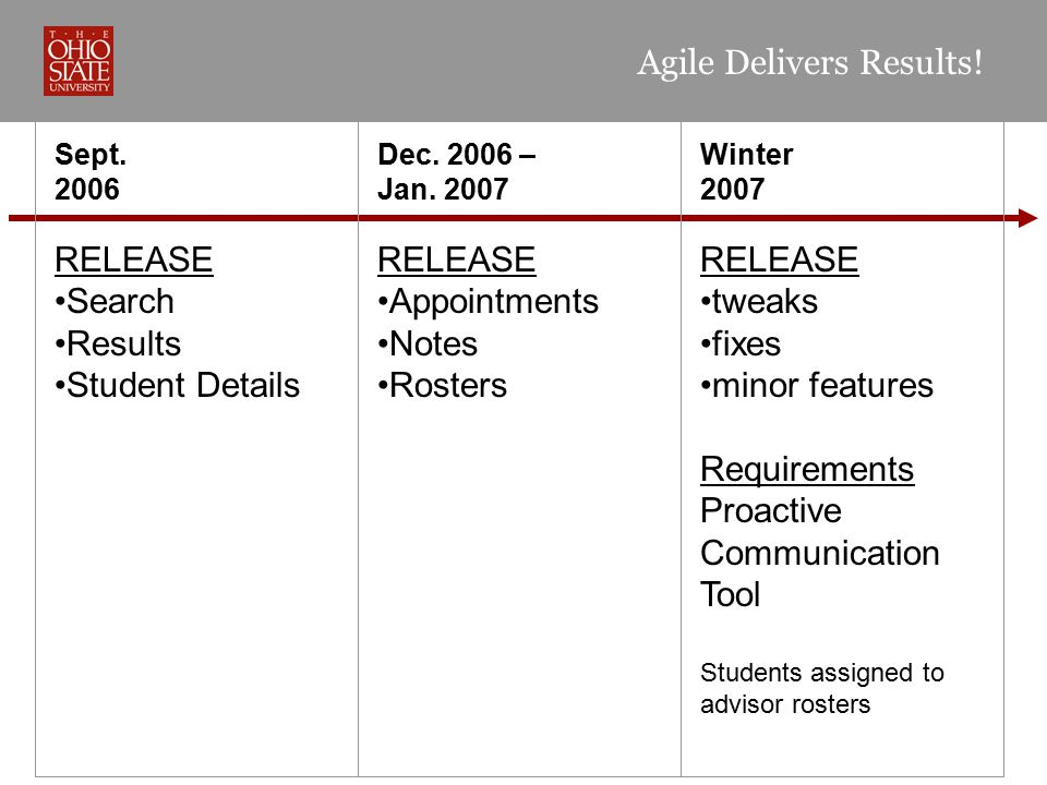 Winter 2007 RELEASE tweaks fixes minor features Requirements Proactive Communication Tool Students assigned to advisor rosters Dec. 2006 – Jan. 2007 R