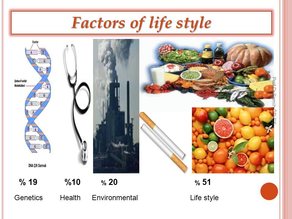 % 19 Factors of life style % 20%10 GeneticsHealthEnvironmentalLife style % 51 Prof.Dr.Semih ÖTLEŞ