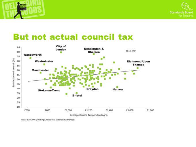 But not actual council tax