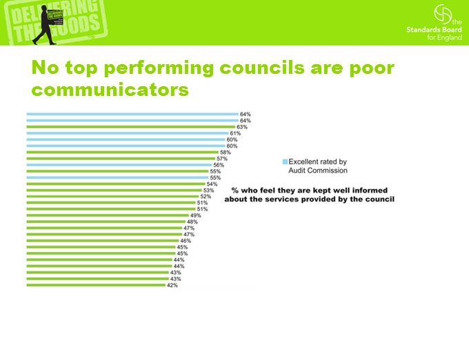 No top performing councils are poor communicators
