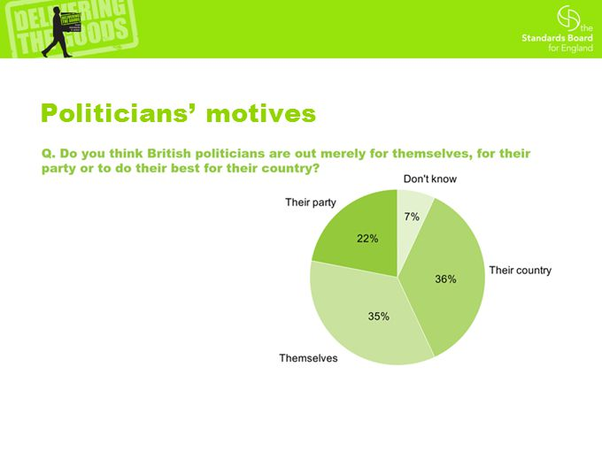 Politicians' motives