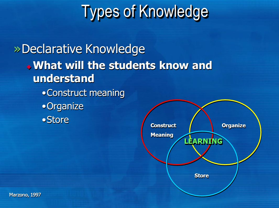 Types of Knowledge »Declarative Knowledge  What will the students know and understand Construct meaning Organize Store »Declarative Knowledge  What