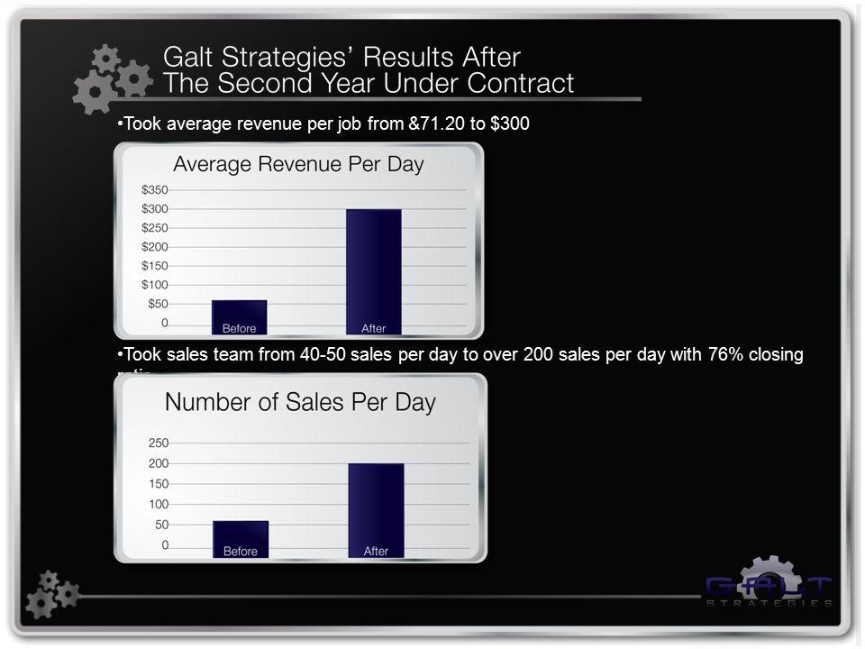 Took average revenue per job from &71.20 to $300 Took sales team from 40-50 sales per day to over 200 sales per day with 76% closing ratio