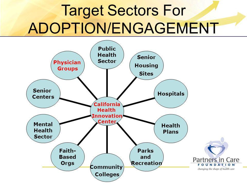 California Health Innovation Center Public Health Sector Senior Housing Sites Hospitals Health Plans Parks and Recreation Community Colleges Faith-Based Orgs Mental Health Sector Senior Centers Physician Groups Target Sectors For ADOPTION/ENGAGEMENT