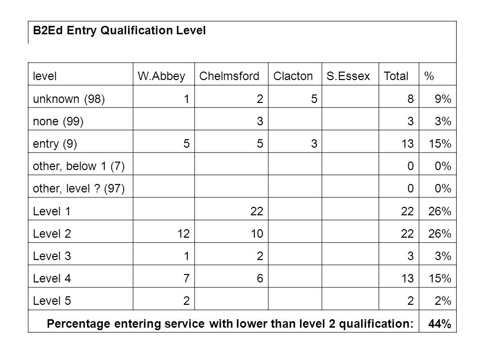 B2Ed Entry Qualification Level levelW.AbbeyChelmsfordClactonS.EssexTotal% unknown (98)125 89% none (99) 3 33% entry (9)553 1315% other, below 1 (7) 00% other, level .
