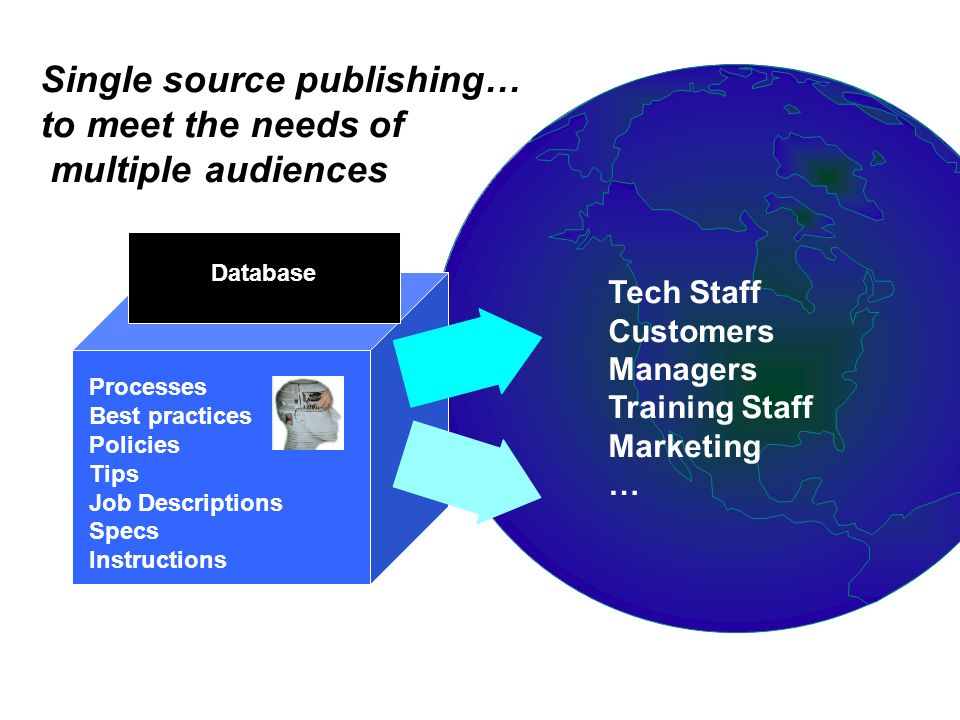 Tech Staff Customers Managers Training Staff Marketing … Single source publishing… to meet the needs of multiple audiences Processes Best practices Policies Tips Job Descriptions Specs Instructions Database