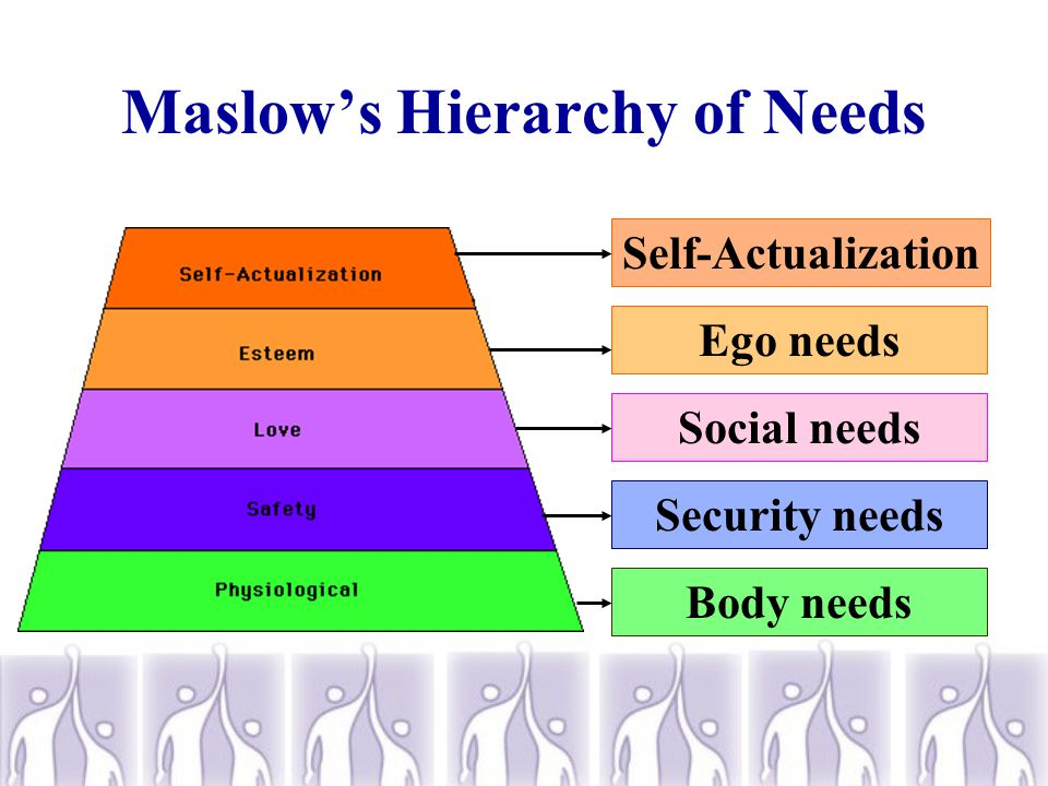What do people need.  Abraham Maslow is known for establishing the theory of a hierarchy of needs.