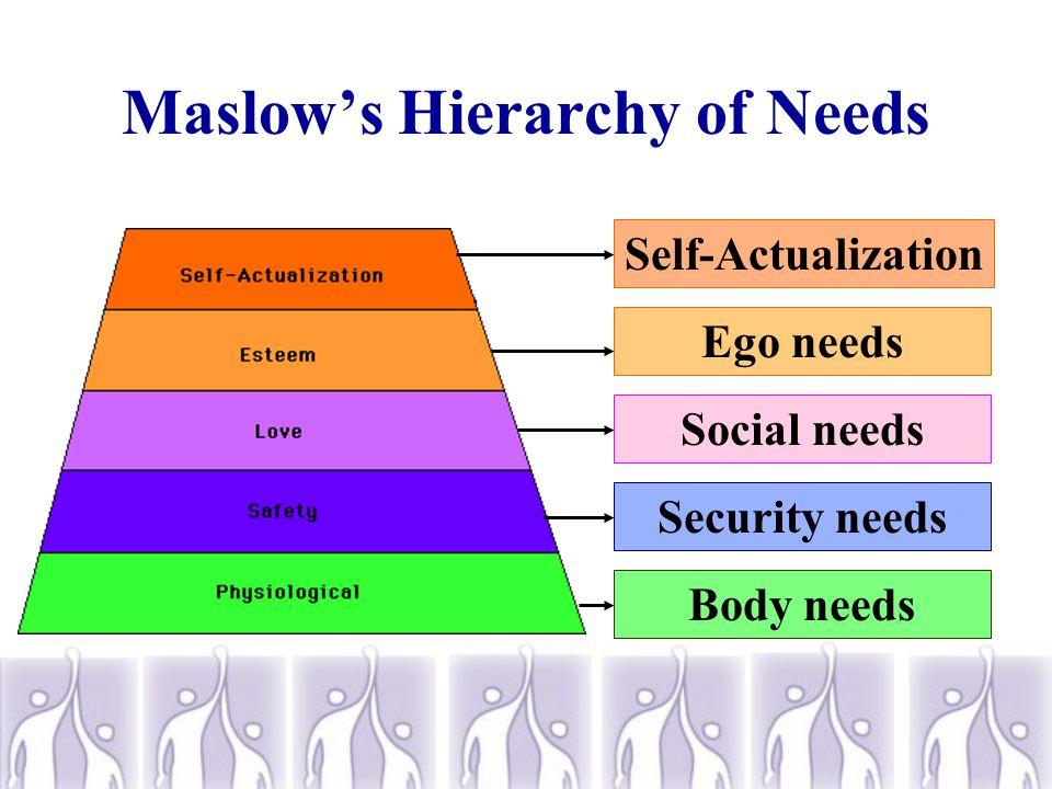 Maslow's Hierarchy of Needs Body needsSecurity needsSocial needsEgo needsSelf-Actualization