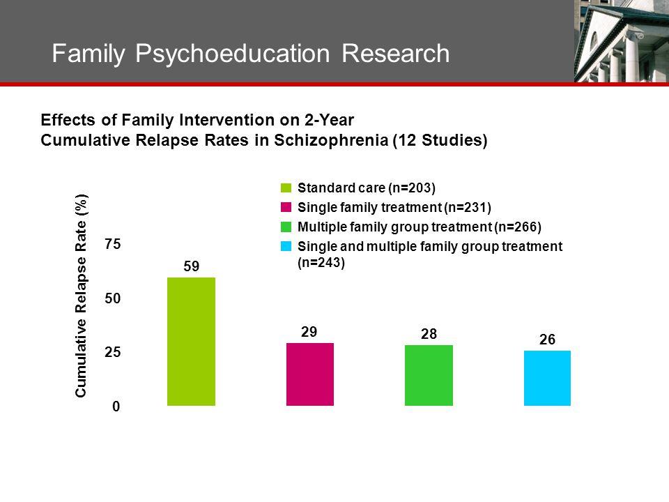 Family Psychoeducation Research McFarlane WR et al.