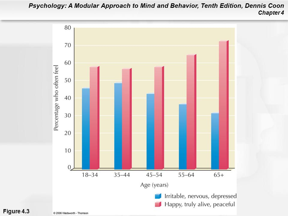 Psychology: A Modular Approach to Mind and Behavior, Tenth Edition, Dennis Coon Chapter 4 Figure 4.3