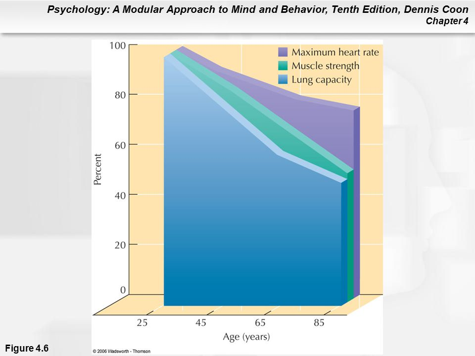 Psychology: A Modular Approach to Mind and Behavior, Tenth Edition, Dennis Coon Chapter 4 Figure 4.6