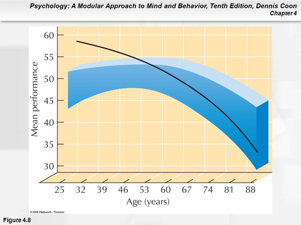 Psychology: A Modular Approach to Mind and Behavior, Tenth Edition, Dennis Coon Chapter 4 Figure 4.8