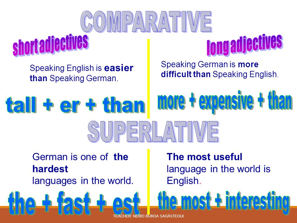 Speaking English is easier than Speaking German. Speaking German is more difficult than Speaking English. German is one of the hardest languages in th