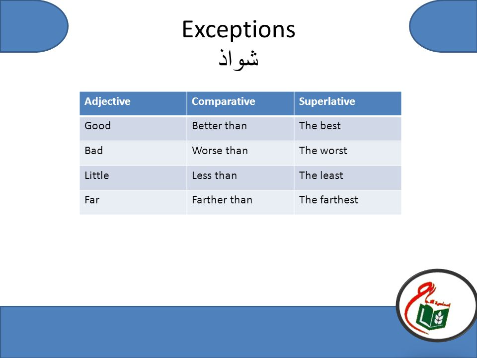 Exceptions شواذ AdjectiveComparativeSuperlative GoodBetter thanThe best BadWorse thanThe worst LittleLess thanThe least FarFarther thanThe farthest
