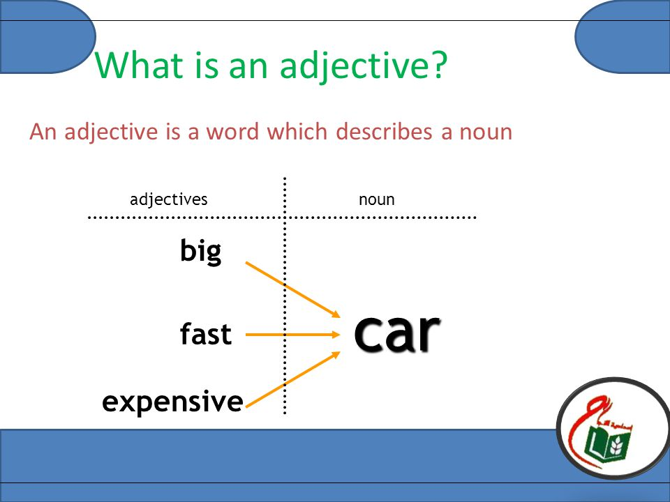 What is an adjective? An adjective is a word which describes a noun fast big expensive car adjectivesnoun