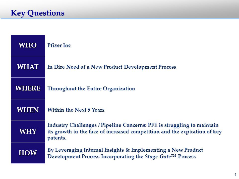 22 Registration (1–2 Years) Respond to Questions Approved New Medicine Present to Advisory Committees Other Regulatory Filings Other Regulatory Filings File NDA File NDA RegulatoryApprovals Label Negotiations New Product Development Launch: Stage 5 Gate 5 POSTLAUNCHREVIEW Review costs Review profits Review strengths Review weaknesses Review what learned