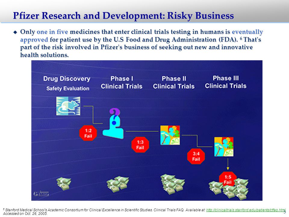 16 Discovery (3–4 Years) Disease Intervention Hypothesis Target Characterization Synthesis of Molecules Screening + Thousands of Potential Disease Targets to Consider Define Target and Structure at Molecular Level Synthesis and Testing of Molecules to Bind to Target Testing Against Target for Biological Effect Identify and Refine a Portfolio of Promising Molecules ( Candidates ) 11 22 33 44 + Ideation, Gate 1, Stage 1, and Gate 2 Go / Kill Research and Technical Development Ideation Gate 1 Technical Assessment: Stage 1 Gate 2