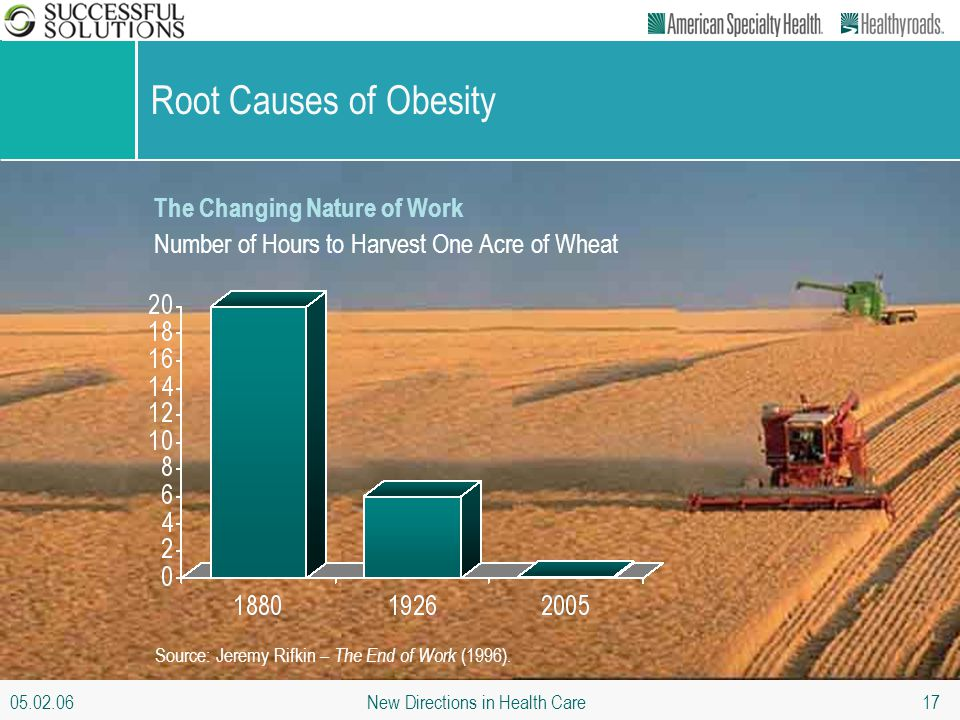 05.02.06 New Directions in Health Care 17 Root Causes of Obesity The Changing Nature of Work Number of Hours to Harvest One Acre of Wheat Source: Jere