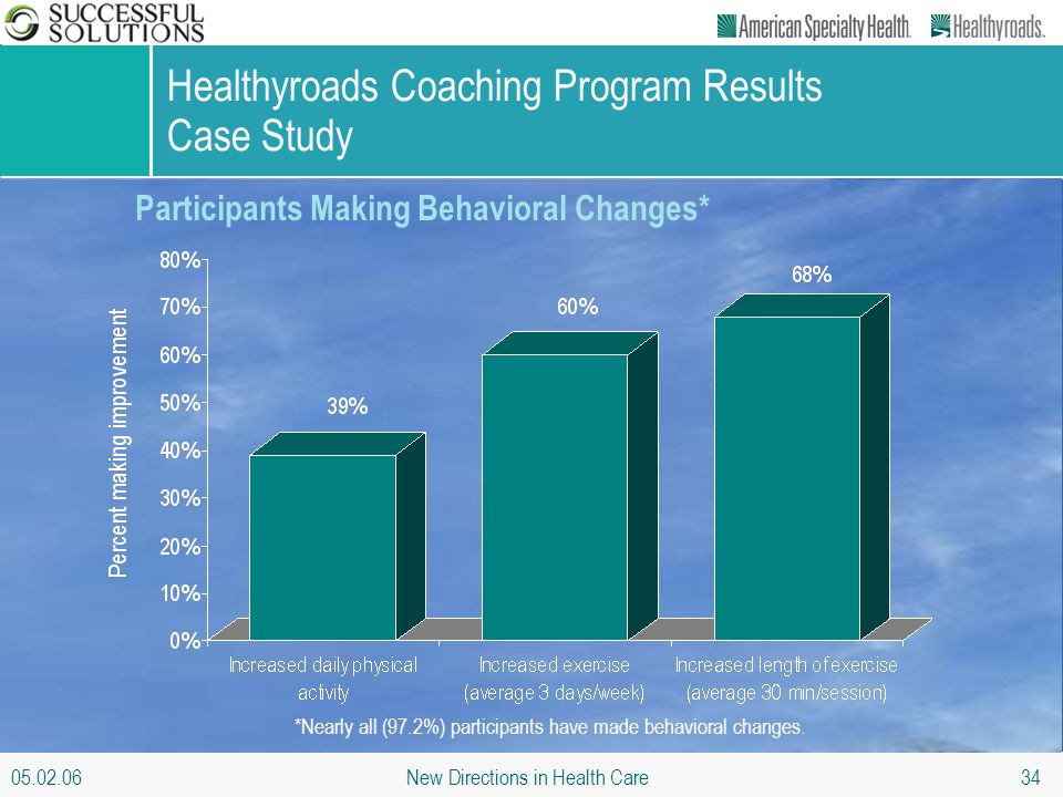 05.02.06 New Directions in Health Care 34 Healthyroads Coaching Program Results Case Study Participants Making Behavioral Changes* *Nearly all (97.2%)