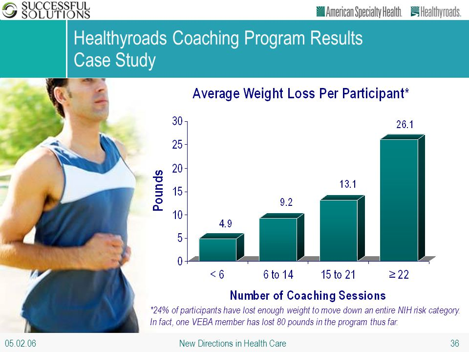 05.02.06 New Directions in Health Care 36 Healthyroads Coaching Program Results Case Study *24% of participants have lost enough weight to move down a