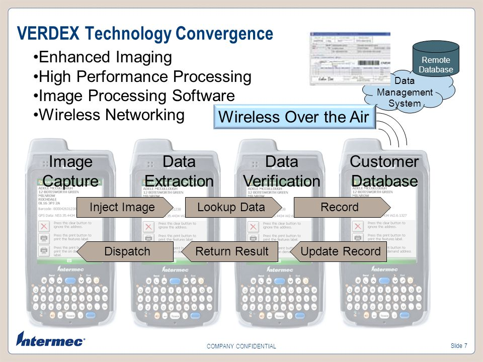 Slide 7 COMPANY CONFIDENTIAL VERDEX Technology Convergence Inject ImageLookup DataRecord Update RecordReturn ResultDispatch Remote Database Wireless Over the Air Image Capture Data Extraction Data Verification Customer Database Data Management System Enhanced Imaging High Performance Processing Image Processing Software Wireless Networking