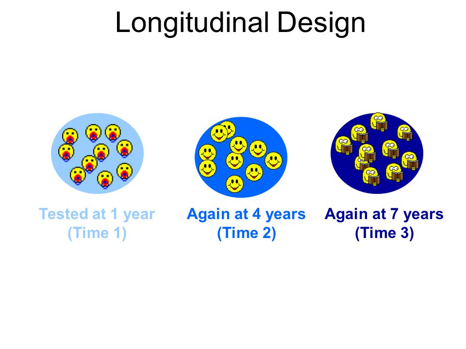 Longitudinal Design Tested at 1 year (Time 1) Again at 4 years (Time 2) Again at 7 years (Time 3) Same Participants Different Times Compare