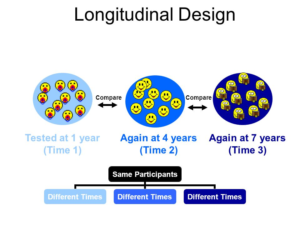 Cross-Sectional Design 1-year-olds4-year-olds7-year-olds Compare Same Time Different Participants Same Time