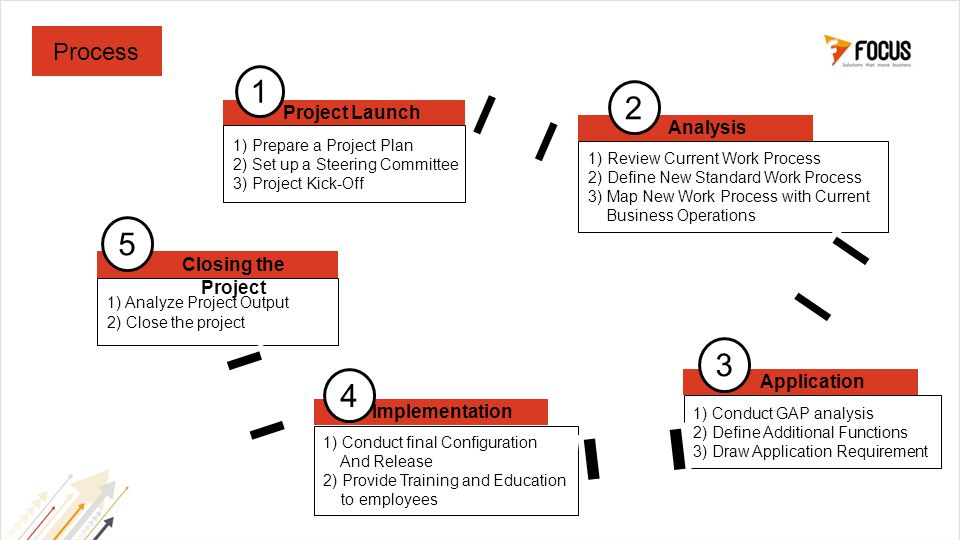 Process 1) Prepare a Project Plan 2) Set up a Steering Committee 3) Project Kick-Off 1 1) Review Current Work Process 2) Define New Standard Work Process 3) Map New Work Process with Current Business Operations 1) Conduct GAP analysis 2) Define Additional Functions 3) Draw Application Requirement 1) Conduct final Configuration And Release 2) Provide Training and Education to employees 1) Analyze Project Output 2) Close the project 2 3 4 5 Project Launch Analysis Application Implementation Closing the Project