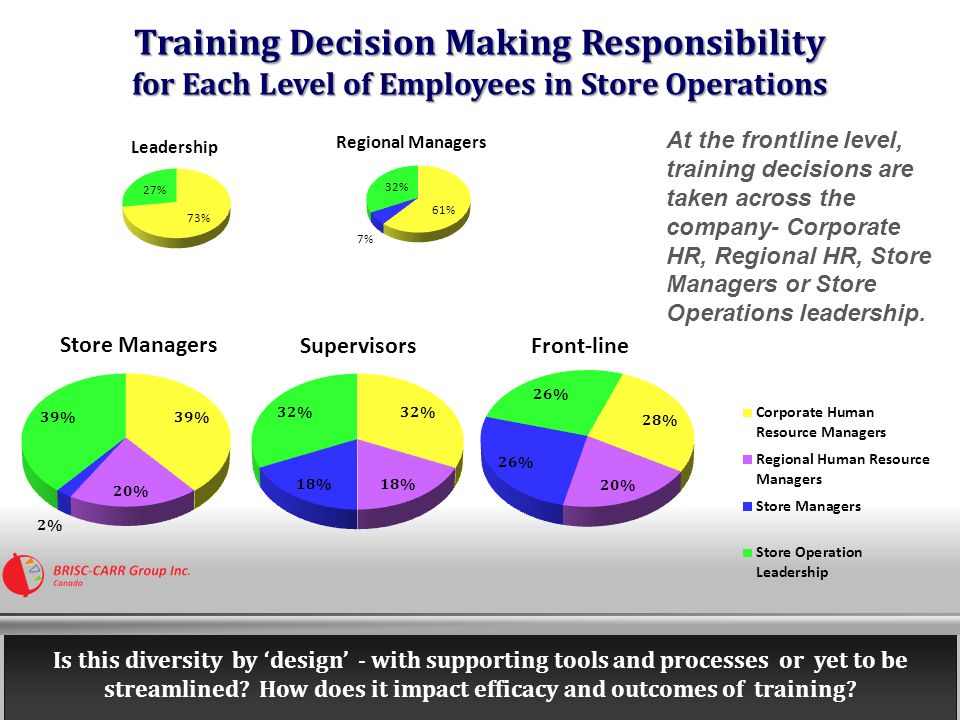 Training Decision Making Responsibility for Senior Level of Employees in Store Operations Corporate Human Resource Managers make training decisions for senior roles in most companies.