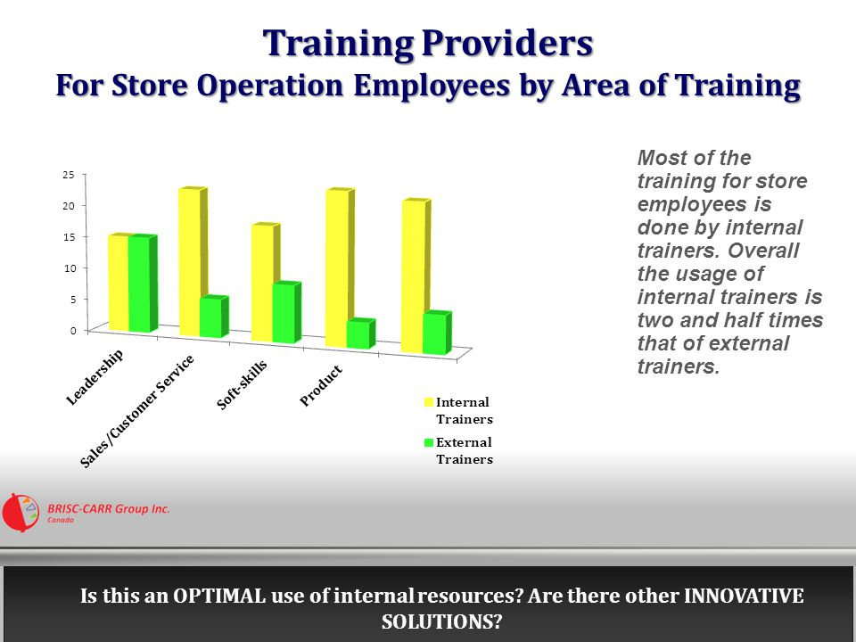 Training Decision Making Responsibility for Each Level of Employees in Store Operations At the frontline level, training decisions are taken across the company- Corporate HR, Regional HR, Store Managers or Store Operations leadership.