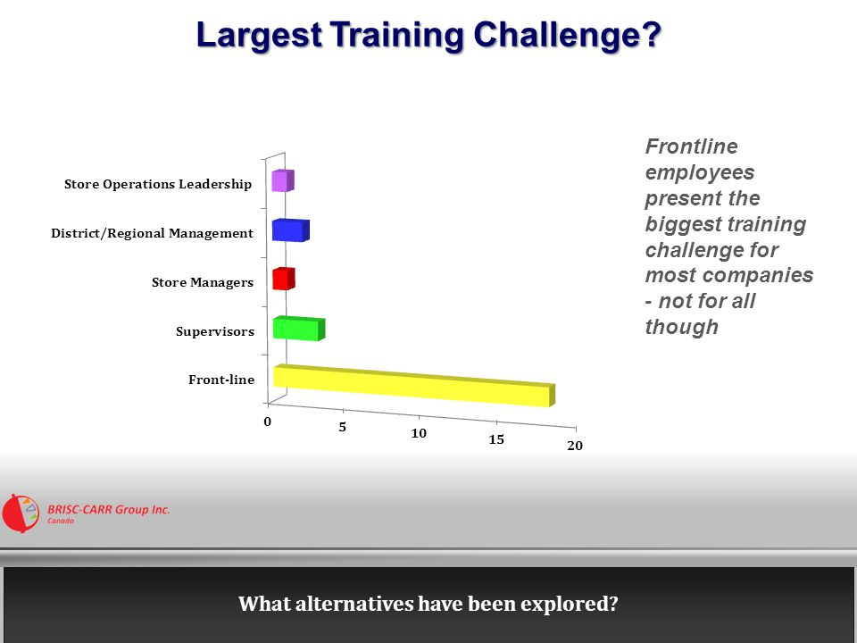 Critical Criteria in Selecting an External Trainer for Front-line Employees Most companies consider the 'Expertise' of the external trainer as the main criterion Considering the growth in geographic spread, will locational convenience not become a contributor or barrier to selecting trainers soon.