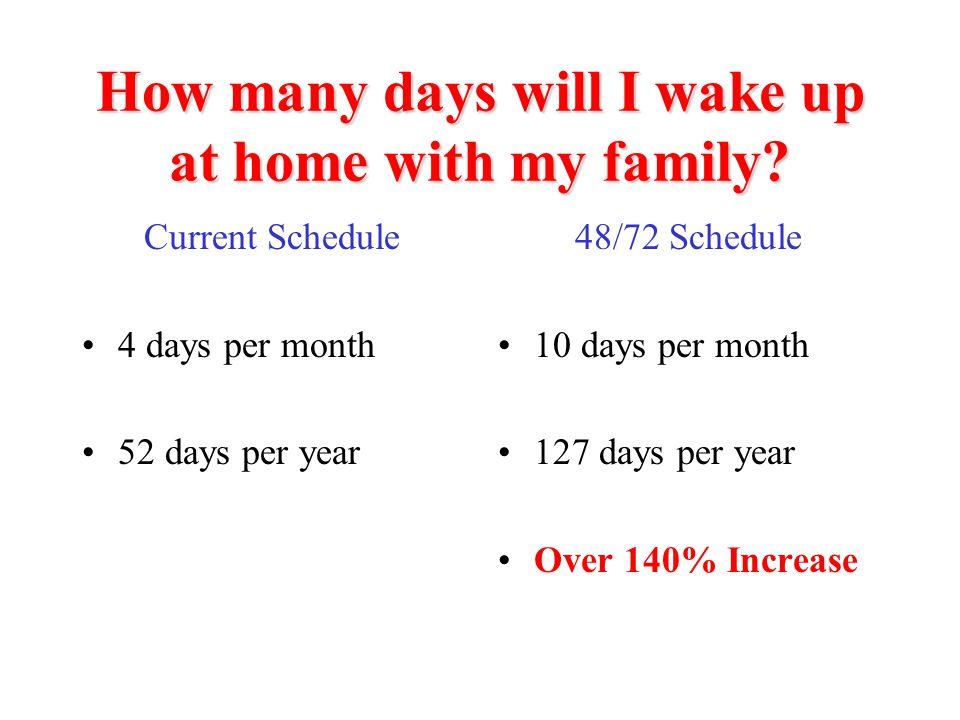How many days will I wake up at home with my family? Current Schedule 4 days per month 52 days per year 48/72 Schedule 10 days per month 127 days per