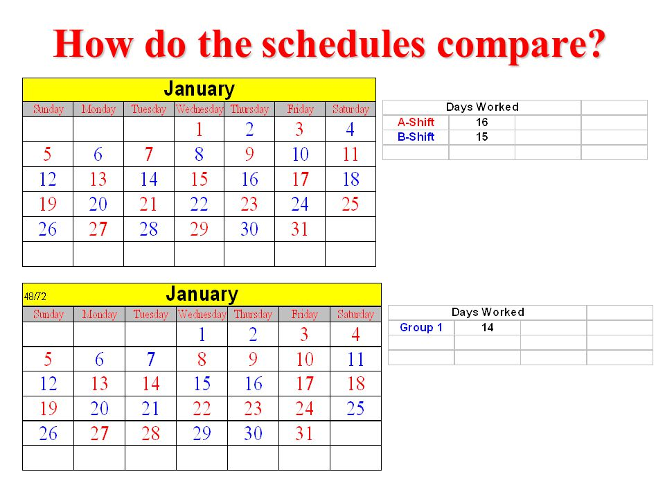 Less Fatigue On our current schedule, if we have to work a 48, it seems arduous and tiring.