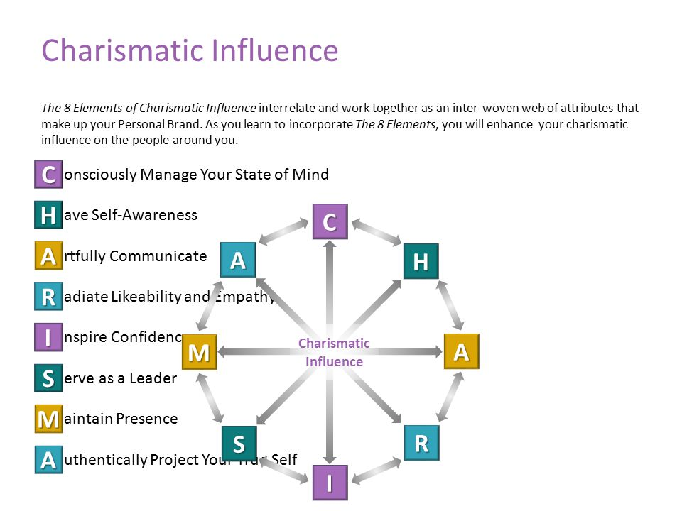 C onsciously Manage Your State of Mind ave Self-Awareness H rtfully Communicate A adiate Likeability and Empathy R nspire Confidence I erve as a Leader S aintain Presence M uthentically Project Your True Self A Charismatic Influence The 8 Elements of Charismatic Influence interrelate and work together as an inter-woven web of attributes that make up your Personal Brand.