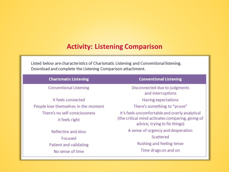 Activity: Listening Comparison Listed below are characteristics of Charismatic Listening and Conventional listening.