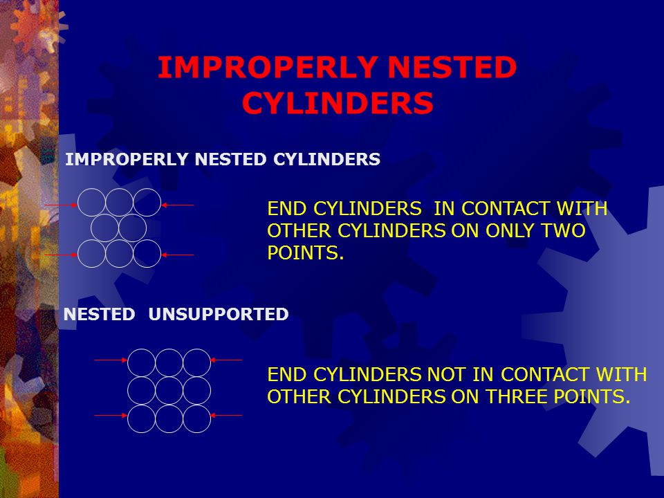 IMPROPERLY NESTED CYLINDERS NESTED UNSUPPORTED END CYLINDERS IN CONTACT WITH OTHER CYLINDERS ON ONLY TWO POINTS. END CYLINDERS NOT IN CONTACT WITH OTH