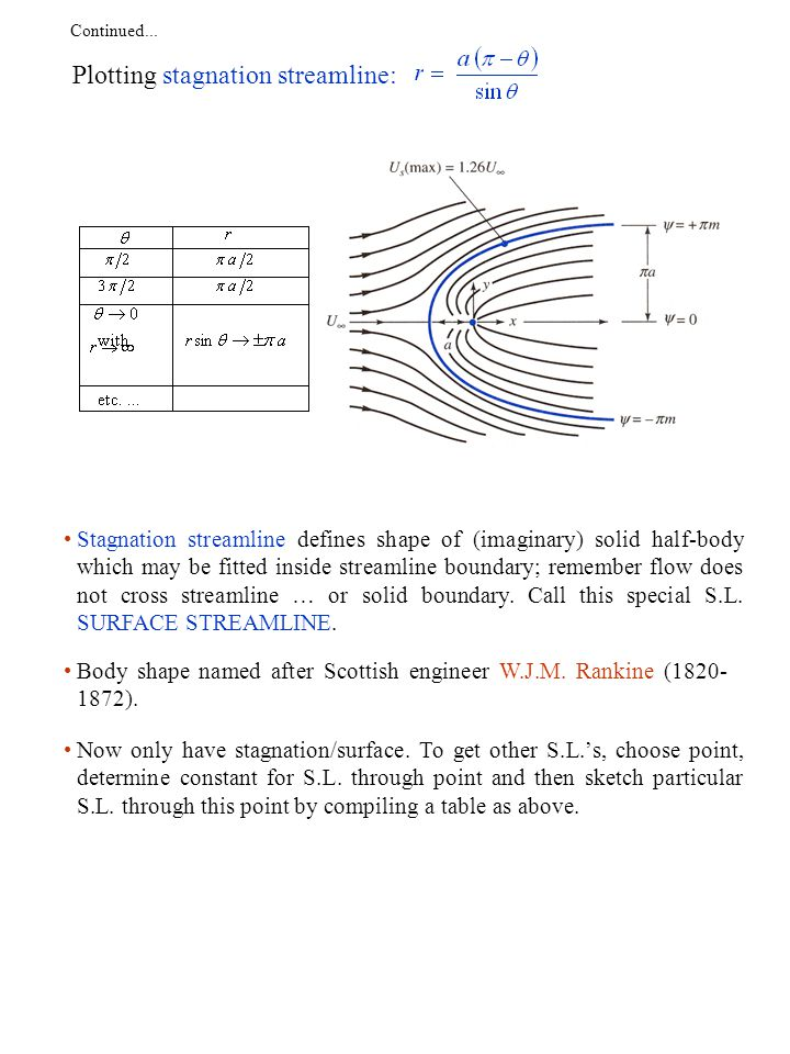 Continued...Velocity Components on cylinder surface are obtained, by setting r=R, from...