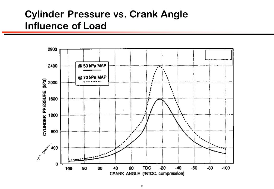 8 Cylinder Pressure vs. Crank Angle Influence of Load