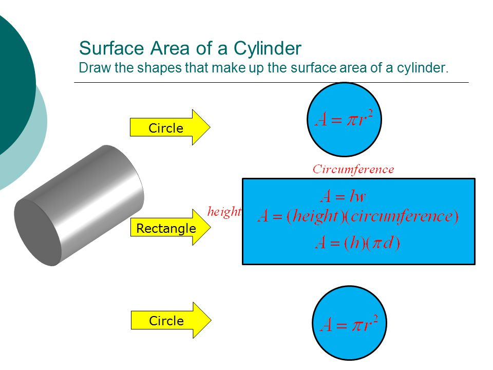 Surface Area of a Cylinder Draw the shapes that make up the surface area of a cylinder.
