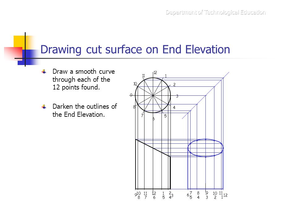 Drawing cut surface on End Elevation Draw a smooth curve through each of the 12 points found. 1 12 11 10 9 8 7 6 5 4 3 2 Darken the outlines of the En