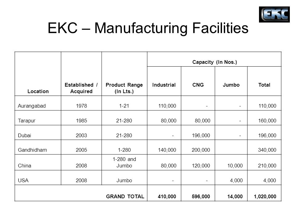 EKC – Manufacturing Facilities Location Established / Acquired Product Range (In Lts.) Capacity (In Nos.) Industrial CNG Jumbo Total Aurangabad19781-2
