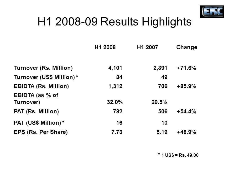 H1 2008-09 Results Highlights H1 2008H1 2007Change Turnover (Rs. Million) 4,101 2,391+71.6% Turnover (US$ Million) * 84 49 EBIDTA (Rs. Million) 1,312