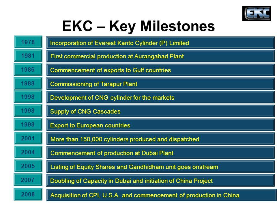 EKC – Key Milestones Incorporation of Everest Kanto Cylinder (P) Limited 1978 First commercial production at Aurangabad Plant 1981 Commissioning of Ta
