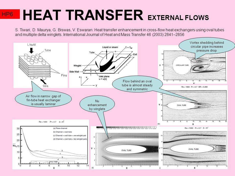 HEAT TRANSFER EXTERNAL FLOWS HP6 S. Tiwari, D. Maurya, G.