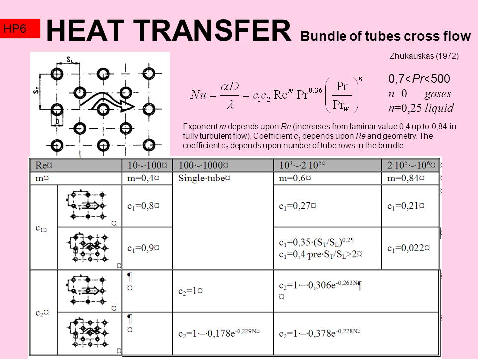 HEAT TRANSFER Bundle of tubes cross flow HP6 0,7  Pr  500 n=0 gases n=0,25 liquid Exponent m depends upon Re (increases from laminar value 0,4 up to 0,84 in fully turbulent flow), Coefficient c 1 depends upon Re and geometry.