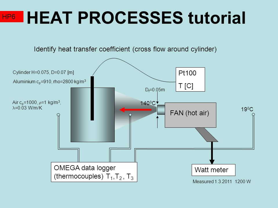 HEAT PROCESSES tutorial HP6 Example: velocity of air calculated from the enthalpy balance is 5 m/s (T nozzle =140 0 C, mass flowrate of air 0.01 kg/s) Corresponding Reynolds number (kinematic viscosity 2.10 -5 ) is Re=17500 Nusselt number calculated for Pr=0.7 is therefore Experiment 1.3.2011  =585 s T 0 =19.2, T  =81 C This is result from the heat transfer correlation More than 2times less is predicted from the time constant Probable explanation of this discrepancy: Velocity of air (5m/s) was calculated at the nozzle of hair dryer.