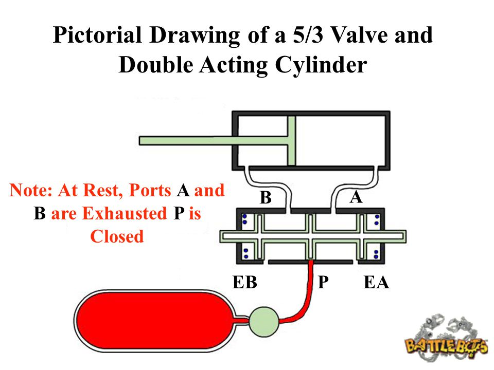 Pictorial Drawing of a 5/3 Valve and Double Acting Cylinder PEBEA A B Note: At Rest, Ports A and B are Exhausted P is Closed