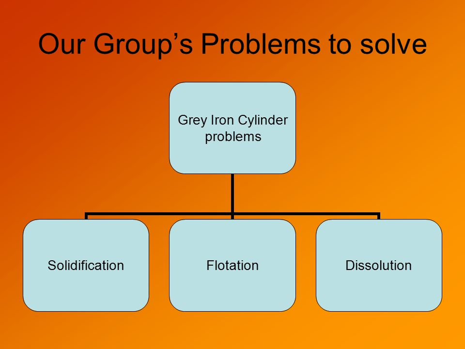Our Group's Problems to solve Grey Iron Cylinder problems SolidificationFlotationDissolution