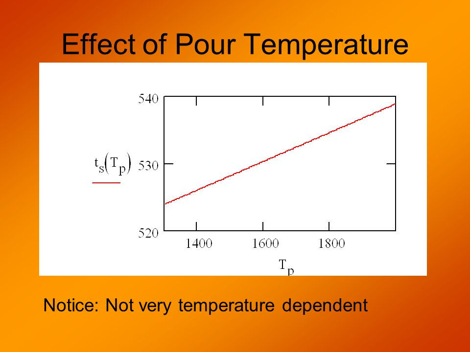 Effect of Pour Temperature Notice: Not very temperature dependent